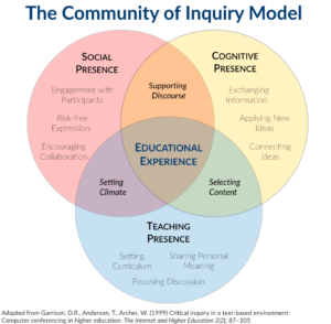 Venn diagram showing the elements of the Community of Inquiry model