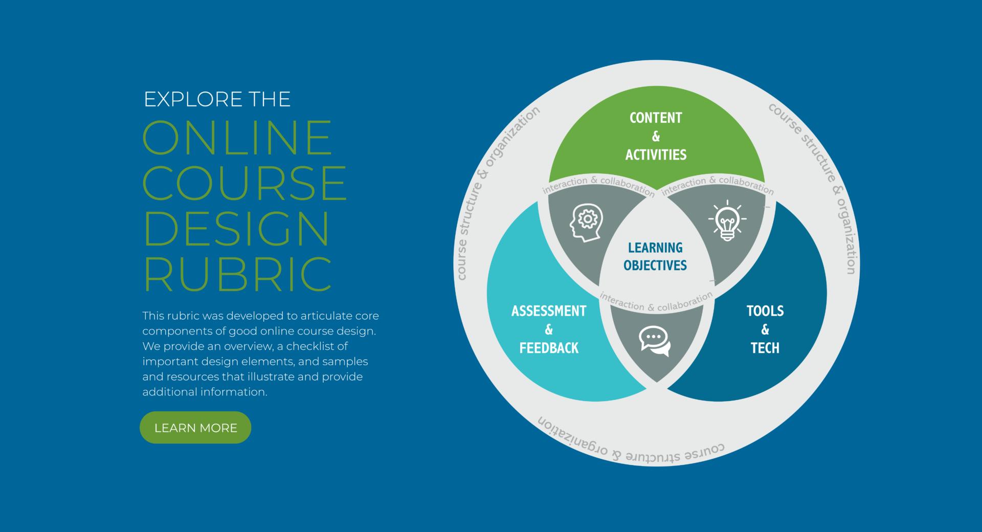 Explore DLINQ's Online Course Design Rubric.